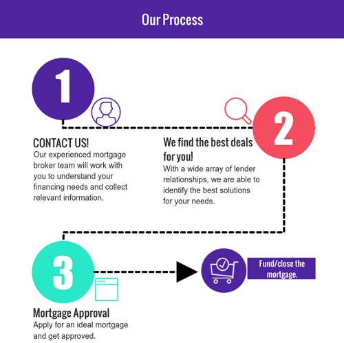 Simplified Process for client convenience.